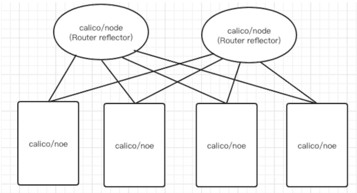Kubernetes容器网络原理