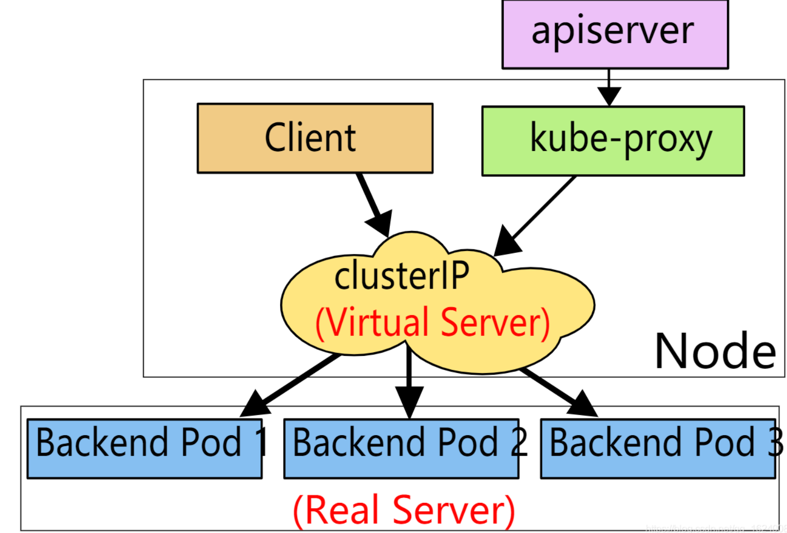 kube-proxy代理模式对比